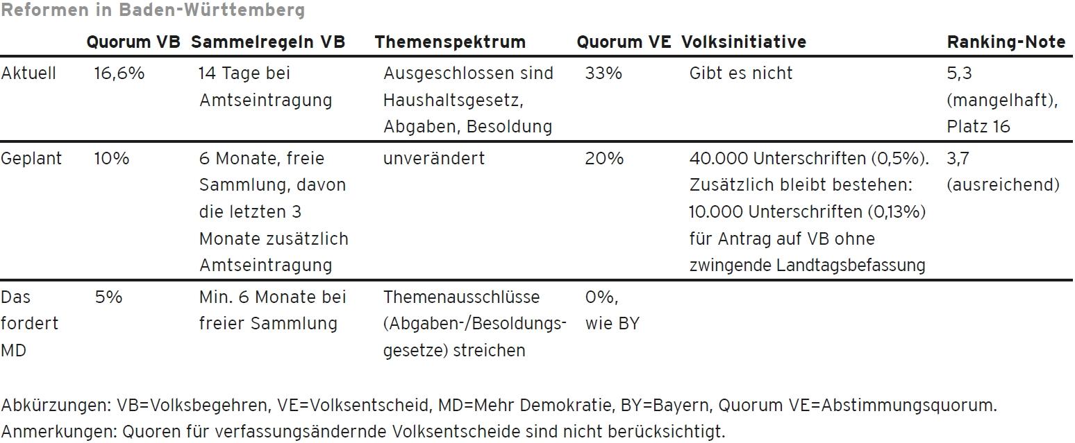 Baden-Württemberg / Quorum beim Volksbegehren: 5% / mind. 6 Monate freie Sammlung / Themenausschlüsse streichen / Quorum beim Volksentscheid: 0%