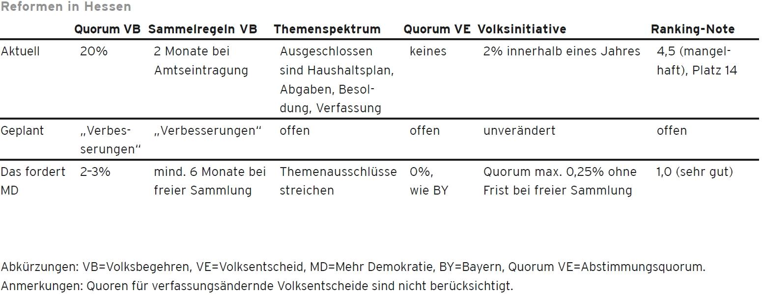 Hessen / Quorum beim Volksbegehren: 2-3% / mind. 6 Monate freie Sammlung / Themenausschlüsse streichen / Quorum beim Volksentscheid: 0%