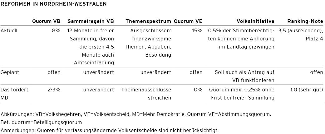 Nordrhein-Westfalen / Quorum beim Volksbegehren: 2-3% / mind. 6 Monate freie Sammlung / Themenausschlüsse streichen / Quorum beim Volksentscheid: 0%