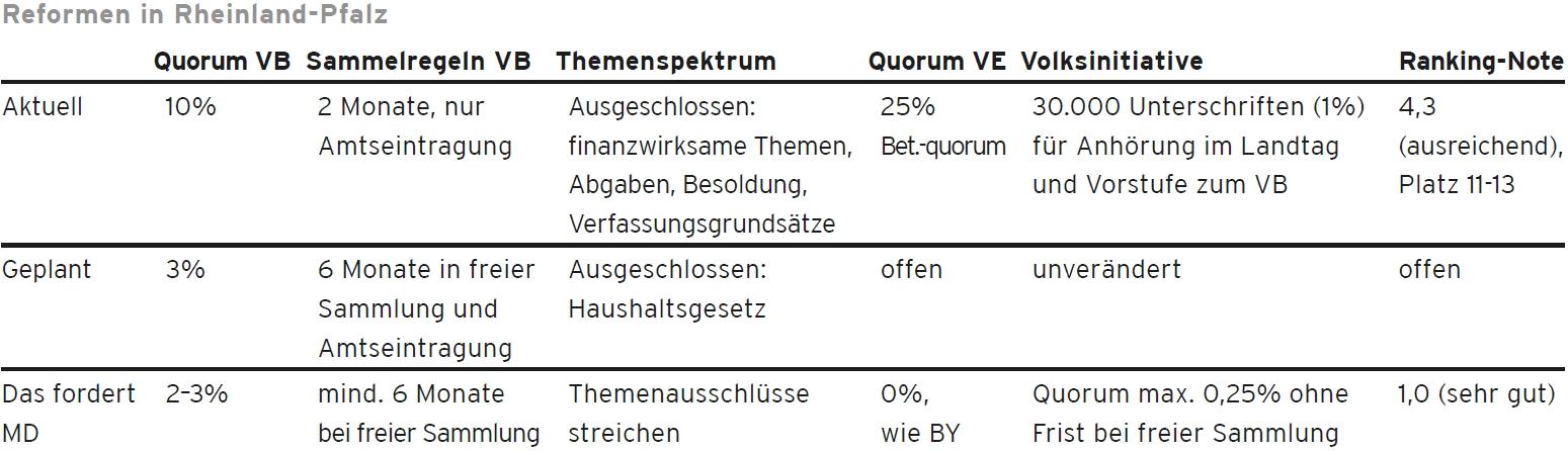 Rheinland-Pfalz / Quorum beim Volksbegehren: 2-3% / mind. 6 Monate freie Sammlung / Themenausschlüsse streichen / Quorum beim Volksentscheid: 0%